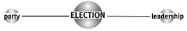 Matrice di Election – Asse orizzontale