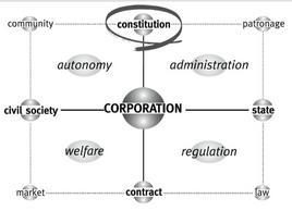 La matrice di Corporation