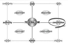 La matrice di Federalism