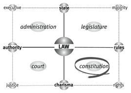 La matrice di Law