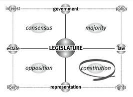 La matrice di Legislature