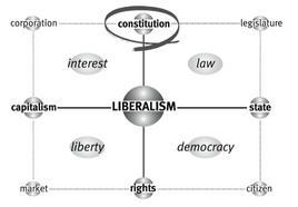 La matrice di Liberalism