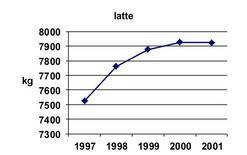 Andamento della produzione media negli anni.