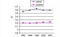 Andamento delle % di grasso e proteine negli anni.