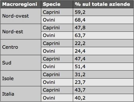 Importanza delle specie per la valorizzazione delle aree svantaggiate.