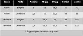 Peso medio dei soggetti in Kg. (pesi approssimati a 100 gr).
