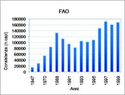 Andamento della consistenza dei capi bufalini. Fonte: FAO.