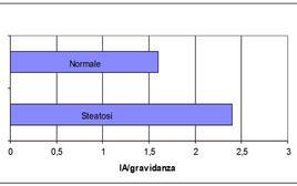Rapporti tra funzionalità epatica e riproduzione.