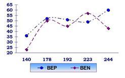 % di COCs A+B nei due gruppi.