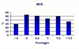 Tasso di concepimento in relazione ai diversi livelli di BCS.