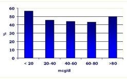 Tasso di concepimento in relazione ai livelli di NH3 nel sangue.