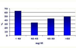 Tasso di concepimento in relazione ai livelli di urea nel sangue.