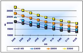 Produzione lattea in funzione del livello produttivo e dell'interparto.