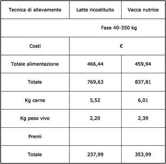 Costi di produzione di un vitellone bufalino (350 kg) svezzato con latte ricostituito o nutrice.
