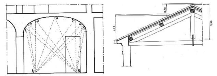 Rilevamento Altimetrico Metodo per trilaterazione e ascisse e ordinate
