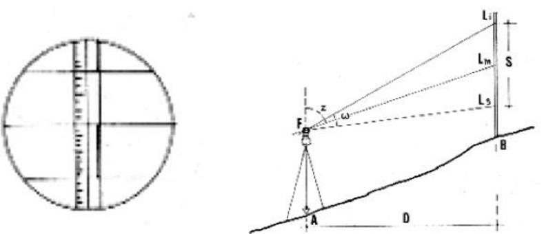 Rilevamento Planimetrico/Altimetrico Il Tacheometro: la distanza tra punto A e punto B