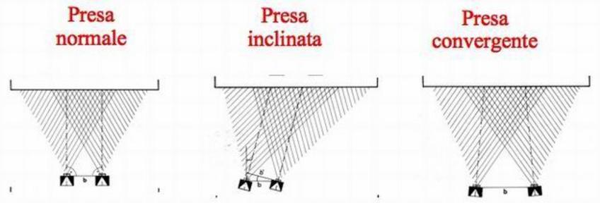 Rilevamento Planimetrico/Altimetrico Tipi di prese fotogrammetriche