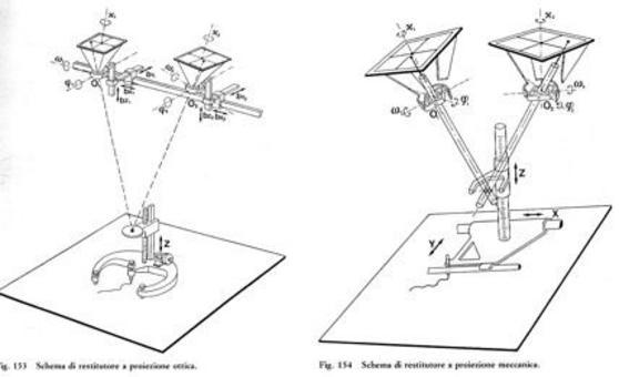 Rilevamento Planimetrico/Altimetrico Schemi di restitutori: a proiezione ottica e meccanica