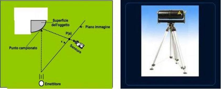 Rilevamento Planimetrico/Altimetrico Sistema di acquisizione 3D. Sistema di acquisizione senza contatto a triangolazione ottica.