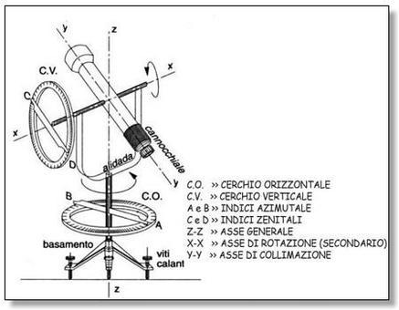 Elementi costruttivi del teodolite
