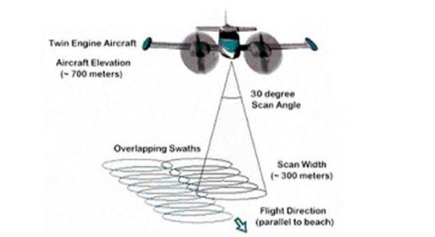 LIDAR permette di determinare la concentrazione di specie chimiche nell'atmosfera.