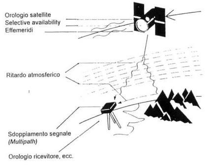 Sintesi grafica delle possibili cause di errore nel rilevamento tramite apparecchiature GPS