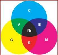 Sintesi sottrattiva dei colori col metodo CMY