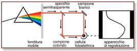 Funzionamento schematico dello spettrofotometro