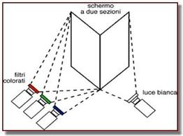 Funzionamento schematico del colorimetro