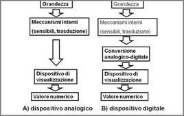 Strumenti analogici e digitali
