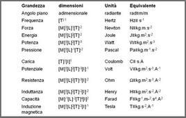 Grandezze derivate di uso frequente nel Sistema Internazionale