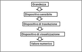 Schema generale di uno strumento