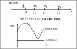 Moto rettilineo: sistema di riferimento R(O,x,t) e legge oraria