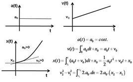 Relazioni integrali del moto uniformemente accelerato