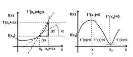 Derivata e variazioni di una funzione