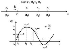 La velocità istantanea come derivata della legge oraria