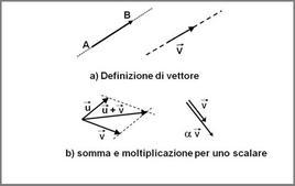 Vettori: definizioni ed operazioni di somma e moltiplicazione per uno scalare
