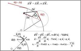 Componenti dell'accelerazione nel moto circolare vario