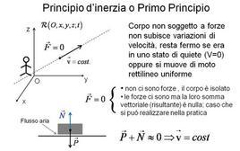 Il primo principio o principio d'inerzia