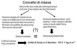 Il concetto di massa