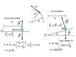 Esempi di dinamica del moto circolare uniforme