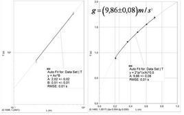 Misure del periodo delle piccole oscillazioni per diverse lunghezze e stima di g