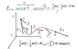 Il teorema dell'energia cinetica