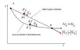 Il problema della brachistocrona