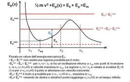 Analisi grafica dei sistemi conservativi unidimensionali