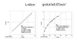 Verifica sperimentale del teorema dell'energia cinetica