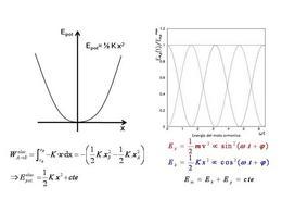 Energia dell'oscillatore armonico e sua conservazione