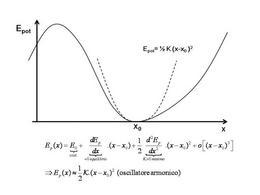 Piccole oscillazioni intorno alla posizione di equilibrio stabile