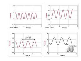 Tracciati del dinamometro per diverse masse appese e misura del periodo