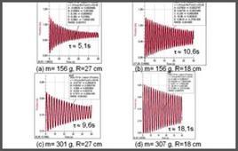 Misure di smorzamento per diverse configurazioni